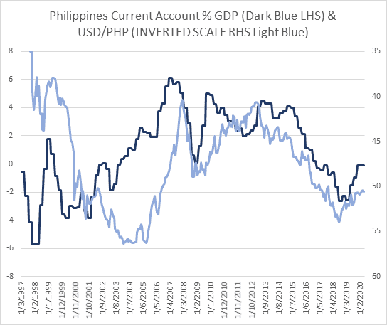Dual line charts showing a trend improvement in both Philippines current account % GDP and USD_PHP exchange rate