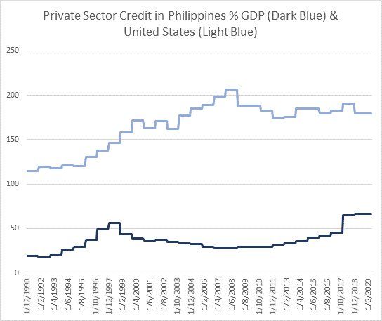 Dual line charts contrasting private sector credit as a % of GDP in Philippines and USA; USA is currently close to 200%, while Philippines is flat at 75%