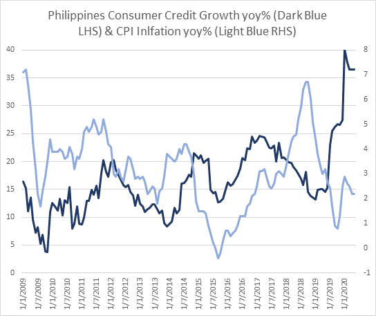 Comparison dual line charts contrasting Philippines consumer credit growth year-on-year %, vs CPI Inflation year-on-year %, showing consumer credit growth is getting higher, and accelerating, and that CPI Inflation growth was 35% in 2018, but now only about 14% in 2020, with a dip down to about 8% in 2019.